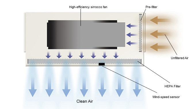 supplying clean air with the hepa filter