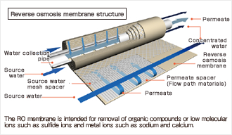 Reverse osmosis membrane method purification unit precision air conditioning local air - Membrane opt air ...