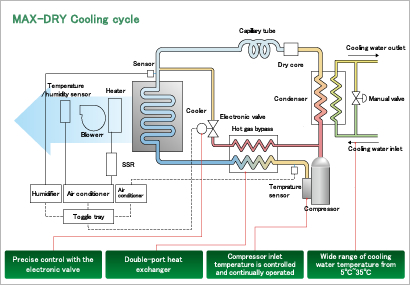 Instant powerful dehumidification with the cooling cycle alone