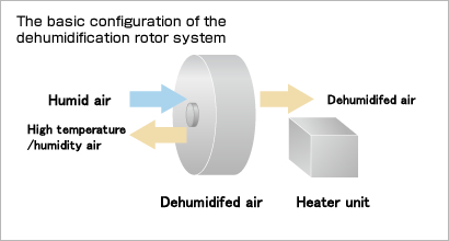 Comparison with dehumidifying rotor system (chemical adsorption)