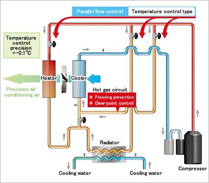 Refrigeration Compressor Rack System Ventile Fr Co2