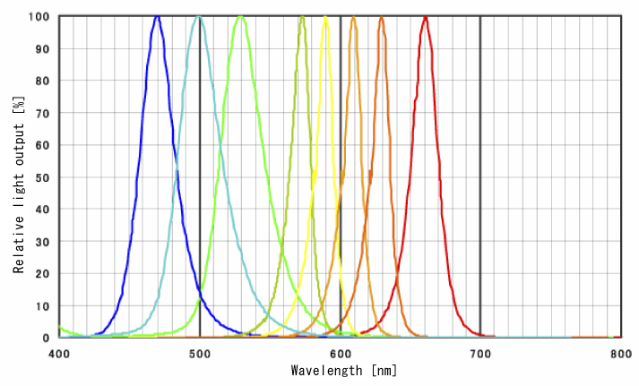 Impact Of Led Emission On The Thermography|frequently