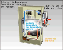 Effect Of Control Panel Cooler technical Information