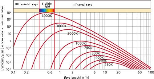 air temperature and wavelength relationship