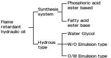 Типы огнестойкого гидравлического масла